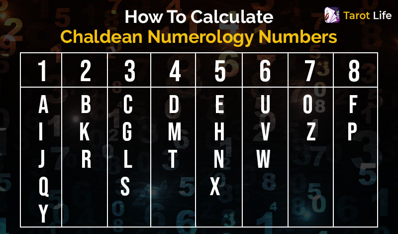 How To Calculate Chaldean Numerology Numbers